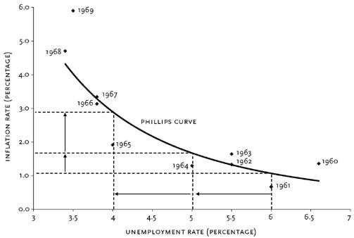 Phillips Curve 1960 1969